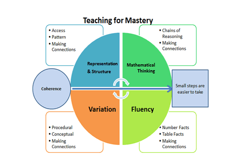 "Example of an infographic from the ""Teaching For Mastery"" course"